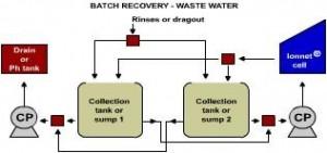batch_recovery